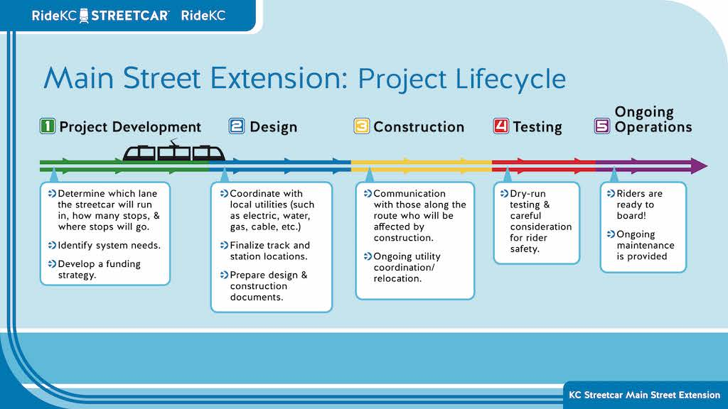 Streetcar Expansion Timeline